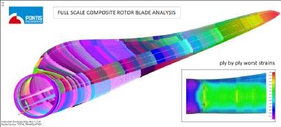 Composites Stress Analysis