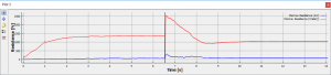 Performance Data Quantities